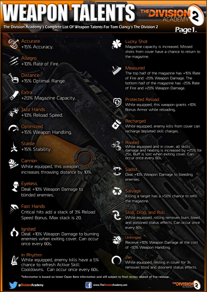 The Division 2 - Weapons Talents - Division 2 tracker